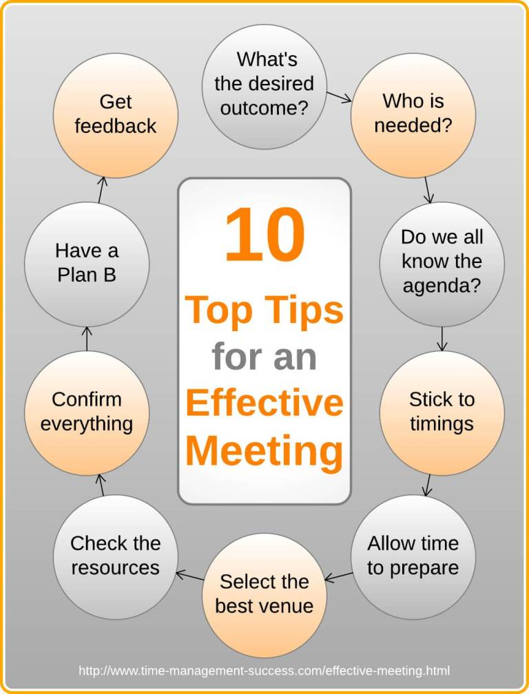 effective meeting management essay Effective information management is not easy this article outlines 10 critical success factors that address organisational, cultural and strategic issues.