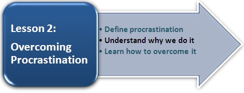 Click for Lesson 2: Overcoming Procrastination