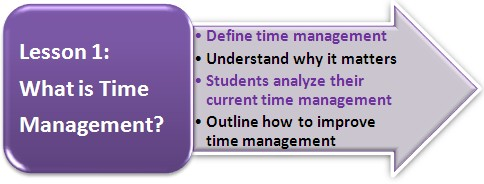 Printable time management lesson plan series click for lesson 1 what is time management ibookread