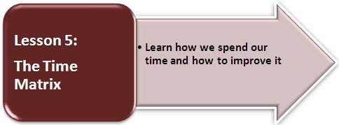 Click for Lesson 5: The Time Matrix