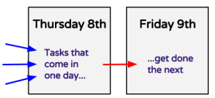 using daily planners effectively