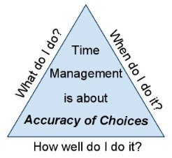 definition of time management