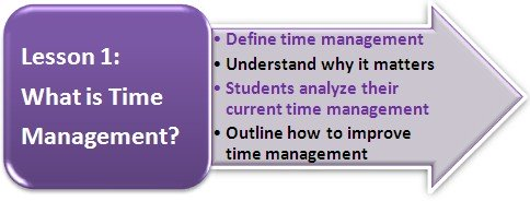 Click for Lesson 1: What is Time Management?